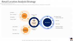 Store Positioning In Retail Management Retail Location Analysis Strategy Graphics PDF