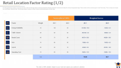 Store Positioning In Retail Management Retail Location Factor Rating Scores Icons PDF