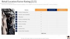 Store Positioning In Retail Management Retail Location Factor Rating Weightage Designs PDF