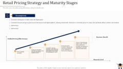 Store Positioning In Retail Management Retail Pricing Strategy And Maturity Stages Structure PDF