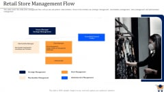 Store Positioning In Retail Management Retail Store Management Flow Structure PDF