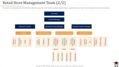 Store Positioning In Retail Management Retail Store Management Team President Themes PDF