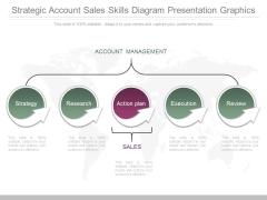 Strategic Account Sales Skills Diagram Presentation Graphics
