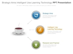 Strategic Aims Intelligent Use Learning Technology Ppt Presentation