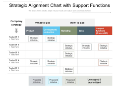 Strategic Alignment Chart With Support Functions Ppt PowerPoint Presentation File Influencers PDF