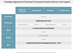 Strategic Alignment Of Business Processes Solution Delivery And Support Ppt PowerPoint Presentation Slides Graphics Download