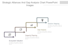 Strategic Alliances And Gap Analysis Chart Powerpoint Images