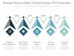 Strategic Business Model Timeline Example Ppt Presentation
