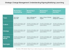 Strategic Change Management Understanding Aligning Mobilizing Launching Ppt PowerPoint Presentation Model Design Templates