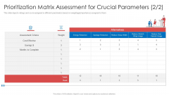 Strategic Company Projects Prioritization Matrix Assessment For Crucial Parameters Slides PDF