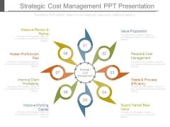 Strategic Cost Management Ppt Presentation