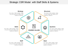 Strategic Csr Model With Staff Skills And Systems Ppt PowerPoint Presentation Show Graphics Tutorials