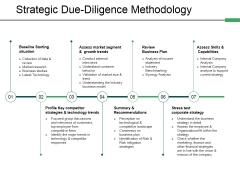 Strategic Due Diligence Methodology Ppt PowerPoint Presentation Icon Sample