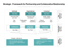 Strategic Framework For Partnership And Collaborative Relationship Ppt PowerPoint Presentation File Example Topics PDF