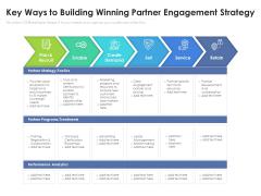 Strategic Framework Of Partner Engagement Ppt PowerPoint Presentation Portfolio Images PDF