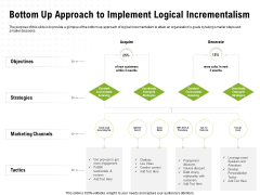Strategic Growth Technique Bottom Up Approach To Implement Logical Incrementalism Ppt Layouts Samples PDF