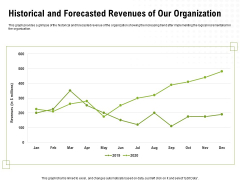 Strategic Growth Technique Historical And Forecasted Revenues Of Our Organization Ppt Slides Professional PDF