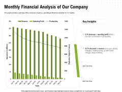 Strategic Growth Technique Monthly Financial Analysis Of Our Company Ppt Ideas PDF