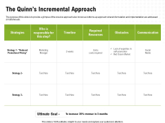 Strategic Growth Technique The Quinns Incremental Approach Ppt Gallery Pictures PDF
