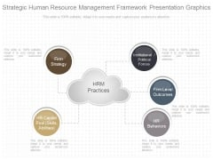 Strategic Human Resource Management Framework Presentation Graphics