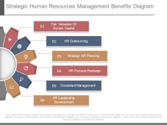 Strategic Human Resources Management Benefits Diagram