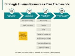 Strategic Human Resources Plan Framework Ppt PowerPoint Presentation Pictures Guidelines