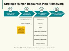 Strategic Human Resources Plan Framework Slide Business Ppt PowerPoint Presentation Model Professional