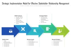 Strategic Implementation Model For Effective Stakeholder Relationship Management Ppt PowerPoint Presentation Outline Graphic Images PDF