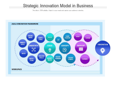 Strategic Innovation Model In Business Ppt PowerPoint Presentation Gallery Background