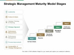 Strategic Management Maturity Model Stages Ppt PowerPoint Presentation Portfolio Example File