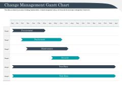Strategic Management Of Assets Change Management Gantt Chart Mockup PDF