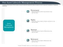 Strategic Management Of Assets Our Asset Lifecycle Management Process Elements PDF