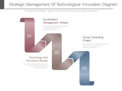 Strategic Management Of Technological Innovation Diagram