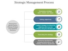 Strategic Management Process Ppt PowerPoint Presentation Background Images
