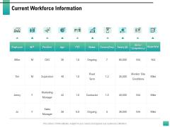 Strategic Manpower Management Current Workforce Information Diagrams PDF