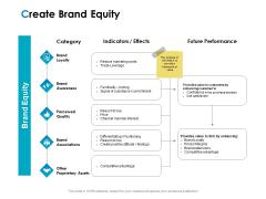 Strategic Marketing Plan Create Brand Equity Ppt PowerPoint Presentation Infographics Visual Aids PDF