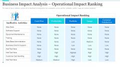 Strategic Methods Of Stakeholder Prioritization Business Impact Analysis Operational Impact Ranking Professional PDF