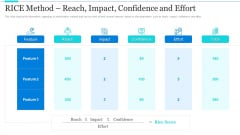 Strategic Methods Of Stakeholder Prioritization RICE Method Reach Impact Confidence And Effort Infographics PDF