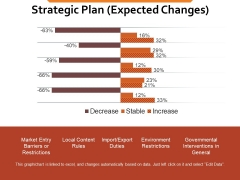 Strategic Plan Expected Changes Ppt PowerPoint Presentation Infographics Template
