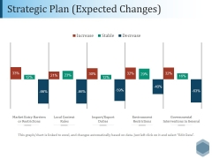 Strategic Plan Expected Changes  Ppt PowerPoint Presentation Pictures Outline