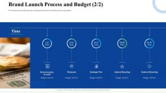 Strategic Plan For Business Expansion And Growth Brand Launch Process And Budget Research Ideas PDF