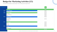 Strategic Plan For Business Expansion And Growth Budget For Marketing Activities Events Guidelines PDF