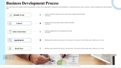 Strategic Plan For Business Expansion And Growth Business Development Process Icons PDF