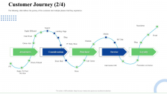 Strategic Plan For Business Expansion And Growth Customer Journey Blog Diagrams PDF
