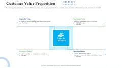 Strategic Plan For Business Expansion And Growth Customer Value Proposition Pictures PDF