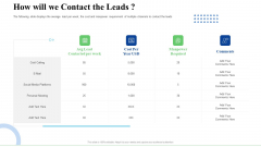 Strategic Plan For Business Expansion And Growth How Will We Contact The Leads Inspiration PDF