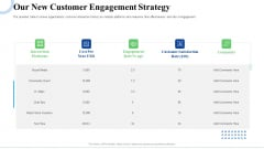 Strategic Plan For Business Expansion And Growth Our New Customer Engagement Strategy Topics PDF