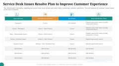 Strategic Plan For Corporate Recovery Service Desk Issues Resolve Plan To Improve Customer Experience Summary PDF