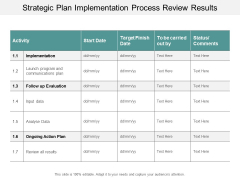 Strategic Plan Implementation Process Review Results Ppt Powerpoint Presentation Inspiration Graphic Tips