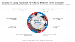 Strategic Plan To Increase Sales Volume And Revenue Benefits Of Using Facebook Advertising Platform To The Company Topics PDF